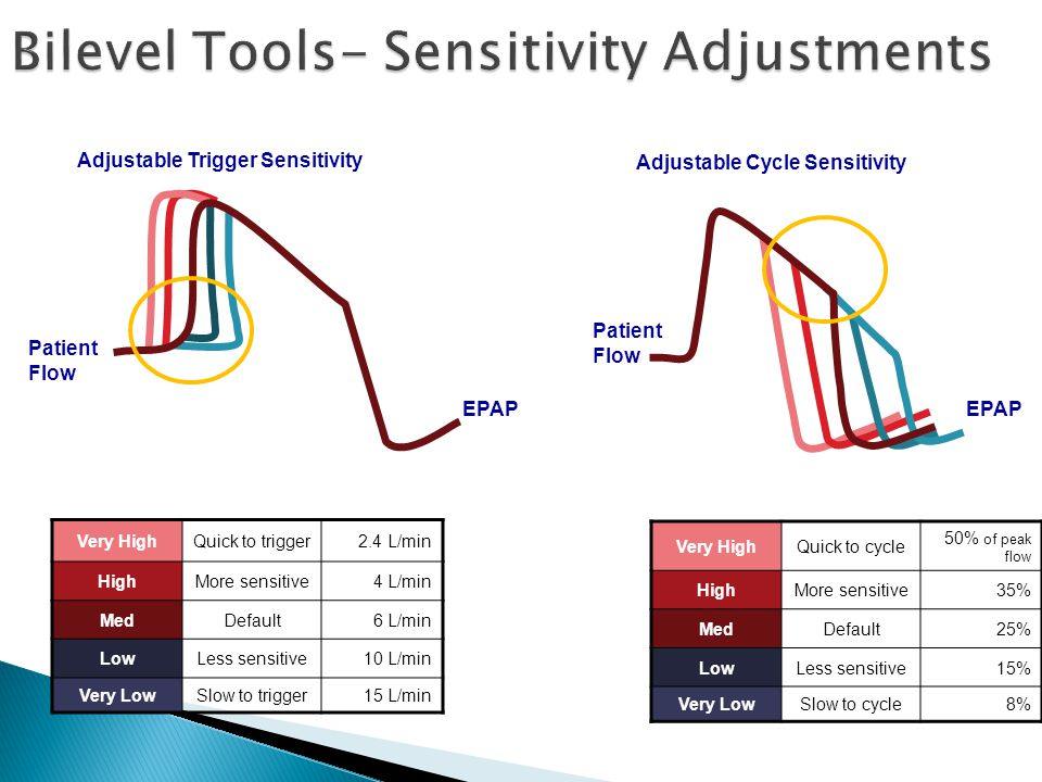 Bilevel Tools- Sensitivity Adjustments
