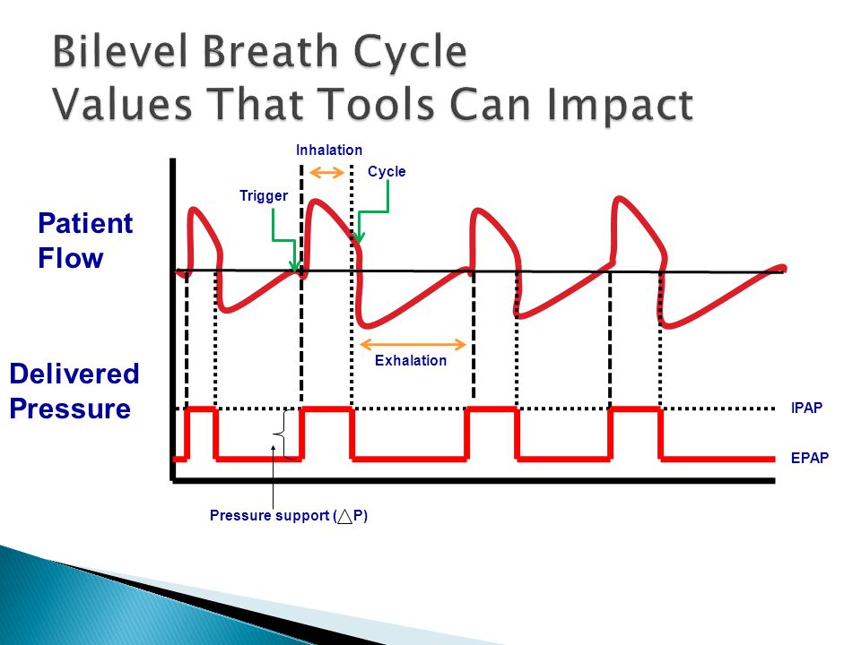 Bilevel Breath Cycle Values That Tools Can Impact