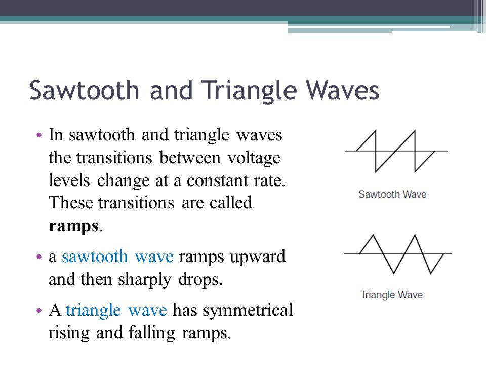 Sawtooth and Triangle Waves