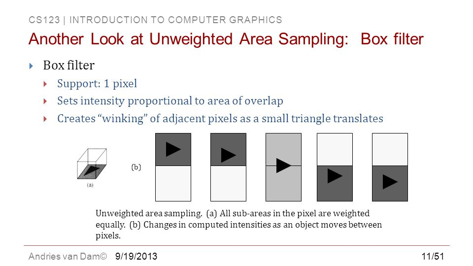 Another Look at Unweighted Area Sampling: Box filter