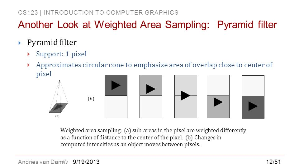 Another Look at Weighted Area Sampling: Pyramid filter