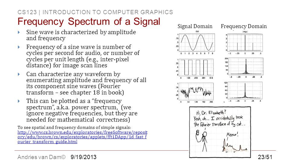 Frequency Spectrum of a Signal