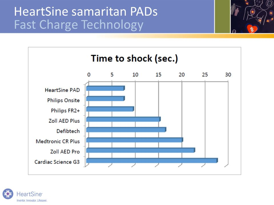 HeartSine samaritan PADs Fast Charge Technology