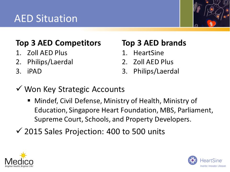 AED Situation Top 3 AED Competitors Top 3 AED brands
