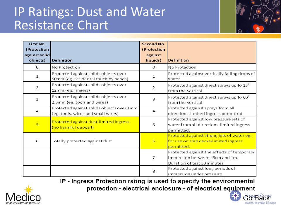 IP Ratings: Dust and Water Resistance Chart