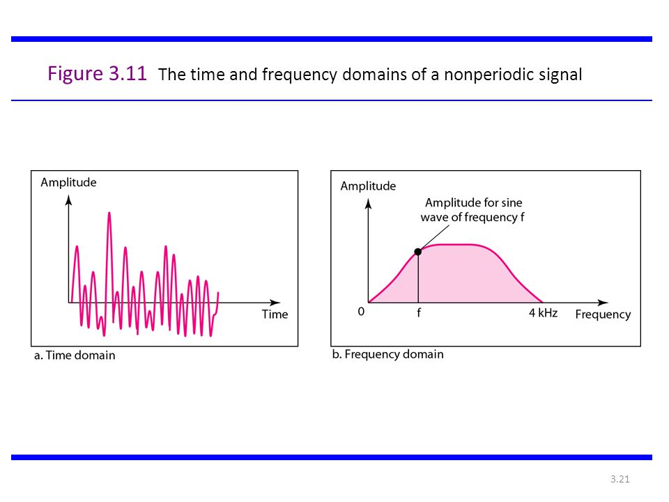 Figure 3.11 The time and frequency domains of a nonperiodic signal