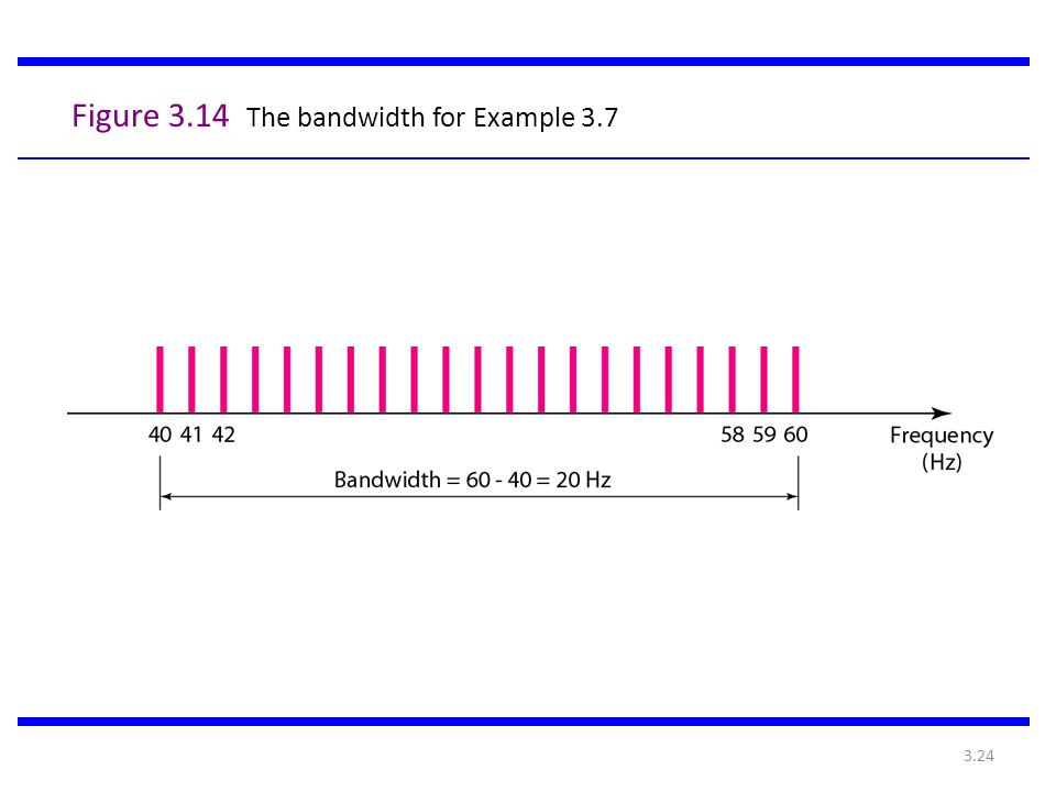 Figure 3.14 The bandwidth for Example 3.7
