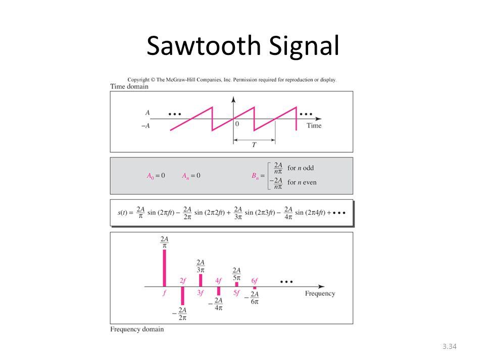 Sawtooth Signal