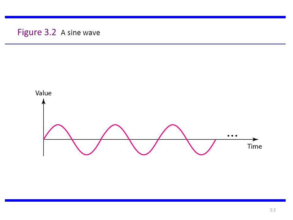 Figure 3.2 A sine wave