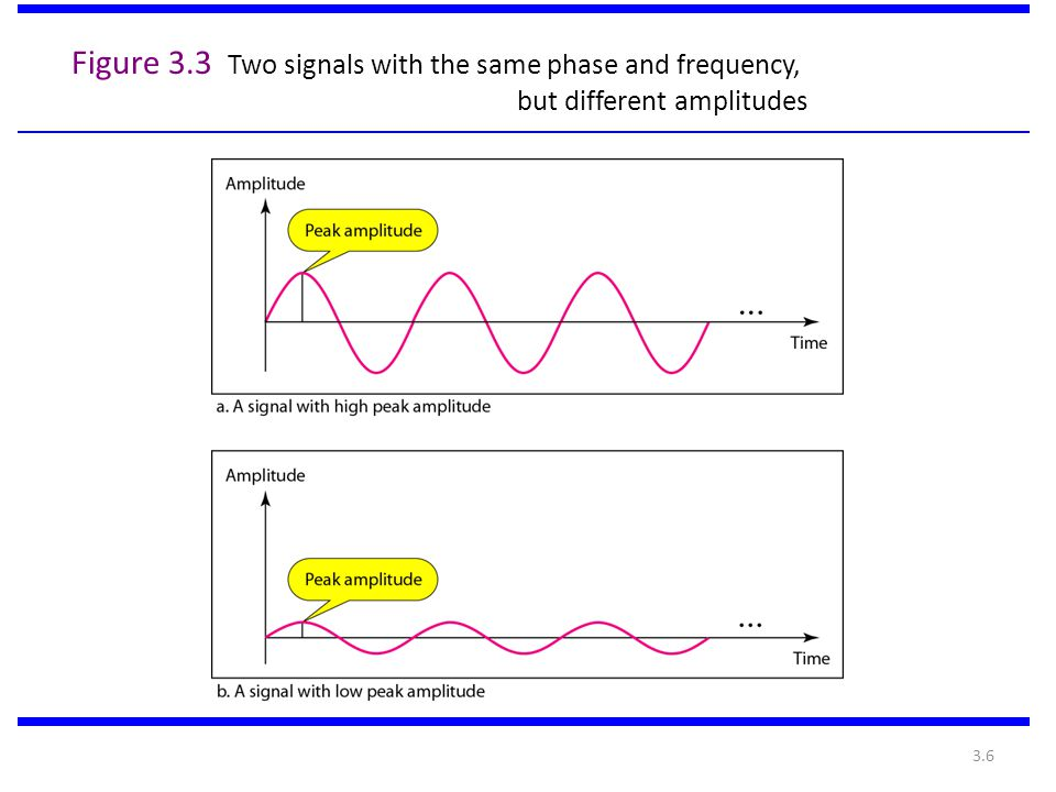 Figure 3.3 Two signals with the same phase and frequency, but different amplitudes