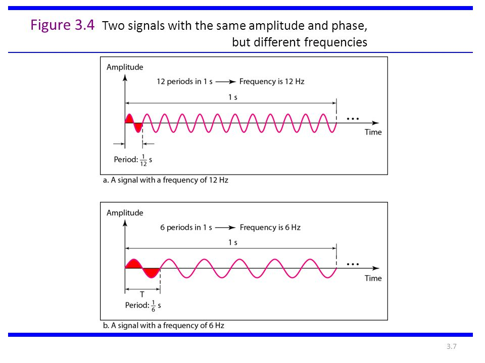 Figure 3.4 Two signals with the same amplitude and phase, but different frequencies