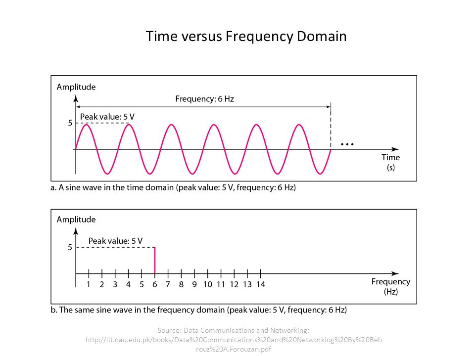 Time versus Frequency Domain