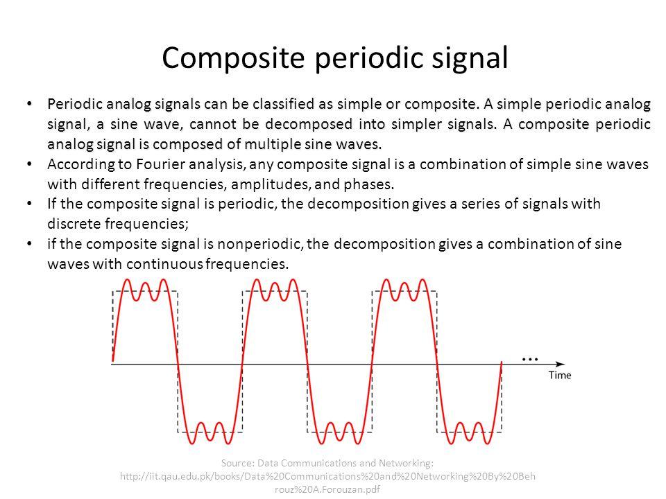 Composite periodic signal