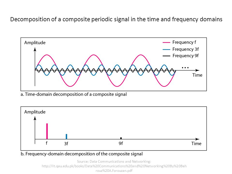 Decomposition of a composite periodic signal in the time and frequency domains