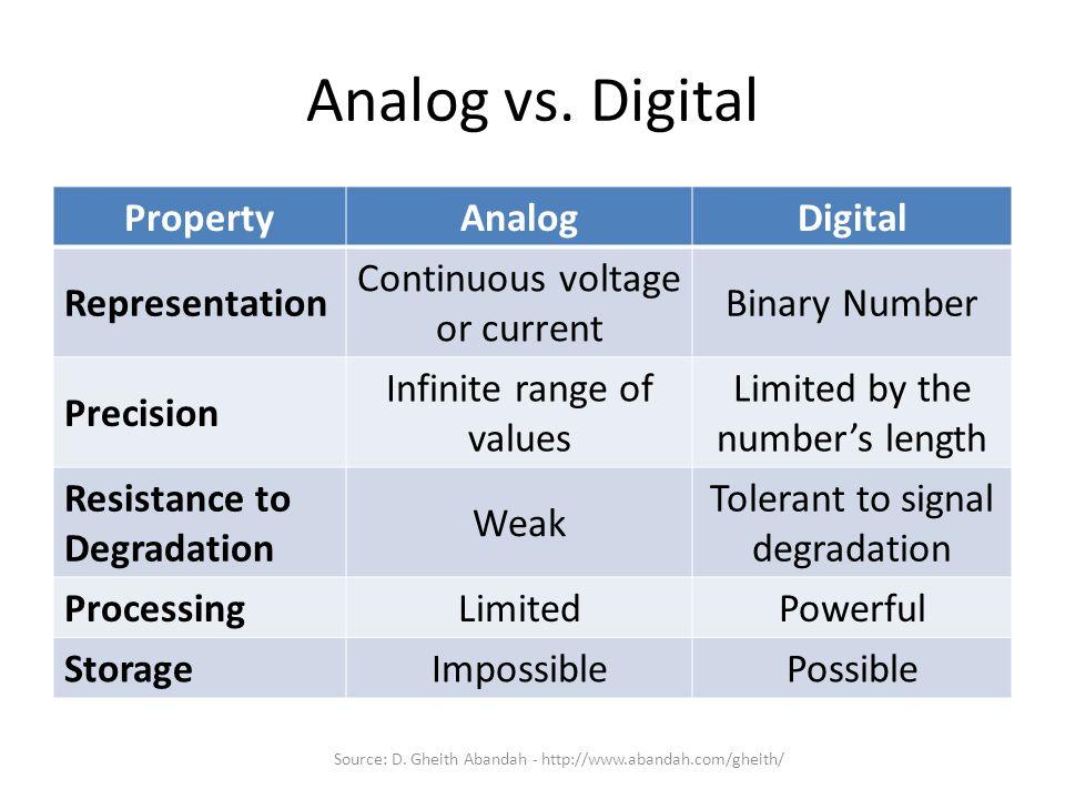 Analog vs. Digital Property Analog Digital Representation