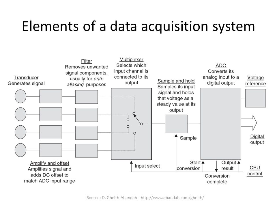Elements of a data acquisition system