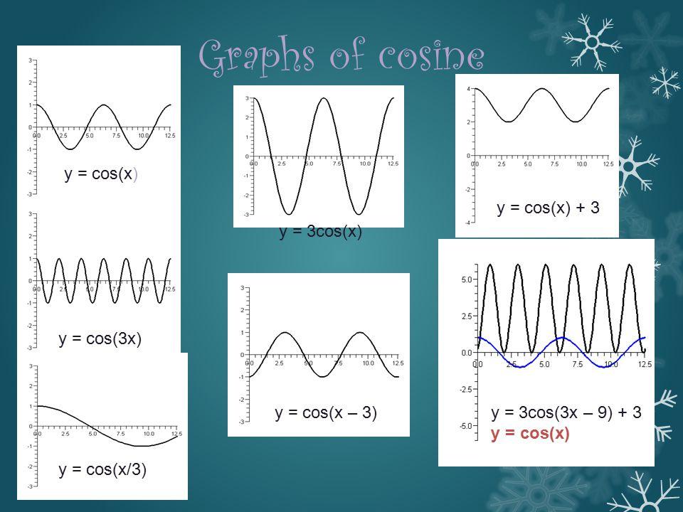 Graphs of cosine y = cos(x) y = cos(x) + 3 y = 3cos(x) y = cos(3x)