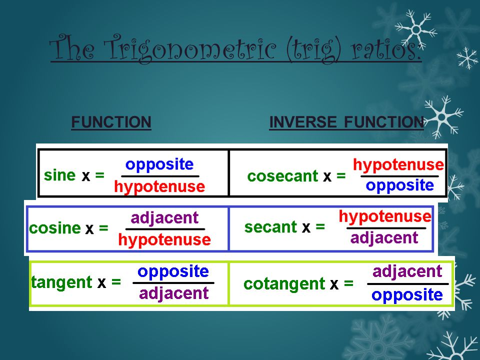 The Trigonometric (trig) ratios: