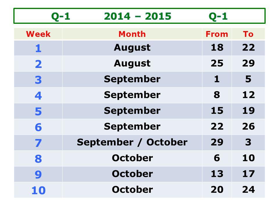 1 2 3 4 6 7 9 Q-1 2014 – 2015 Q-1 August 18 22 25 29 September 5 8 12