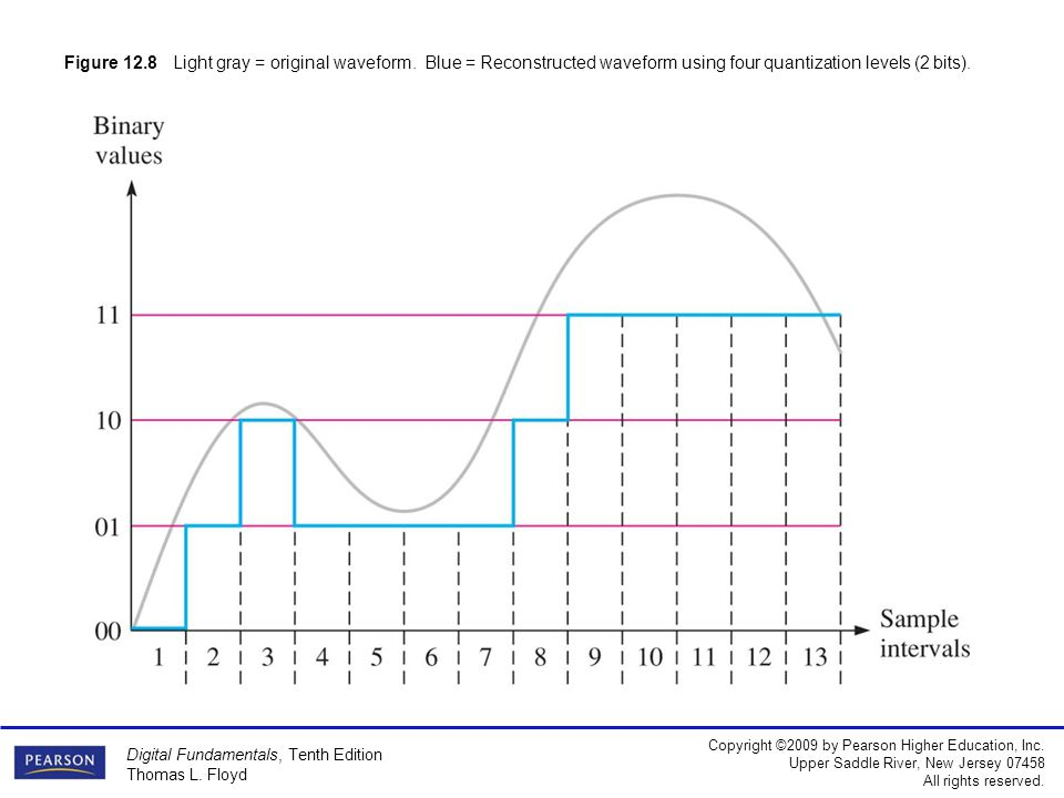 Figure 12. 8 Light gray = original waveform