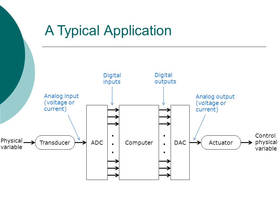 A Typical Application . . Digital inputs Digital outputs Analog input