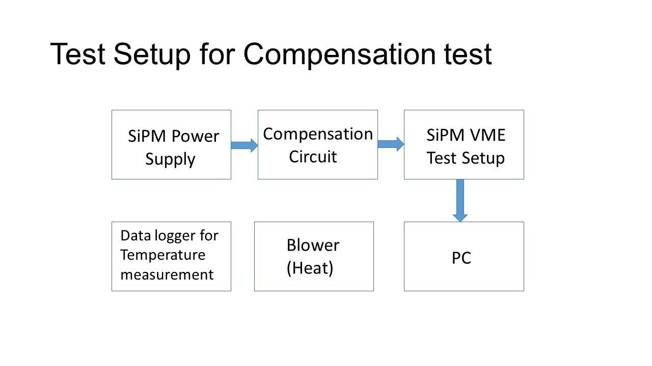Test Setup for Compensation test