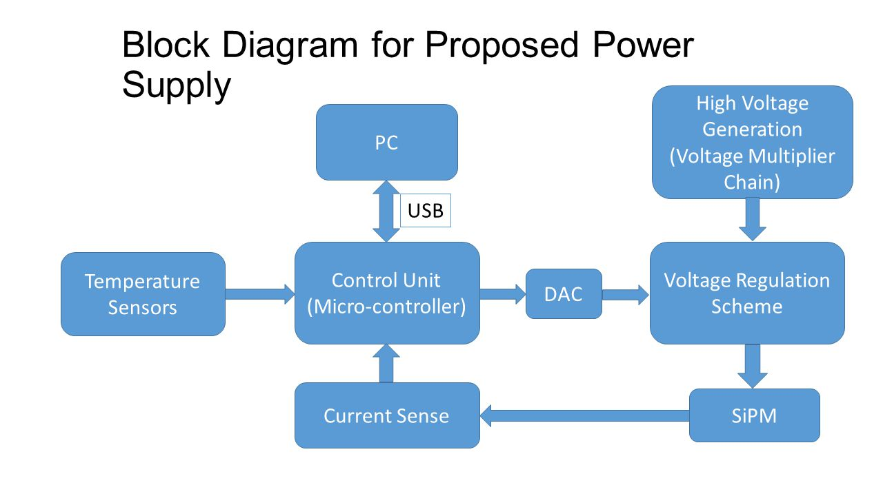 Block Diagram for Proposed Power Supply