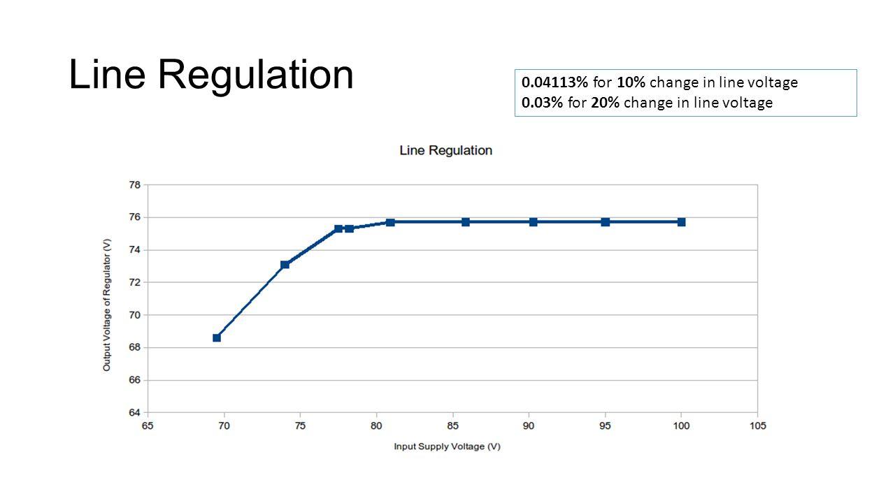 Line Regulation 0.04113% for 10% change in line voltage