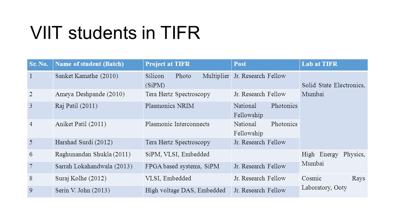 VIIT students in TIFR Sr. No. Name of student (Batch) Project at TIFR