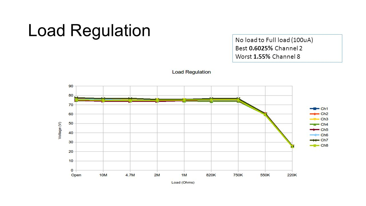 Load Regulation No load to Full load (100uA) Best 0.6025% Channel 2