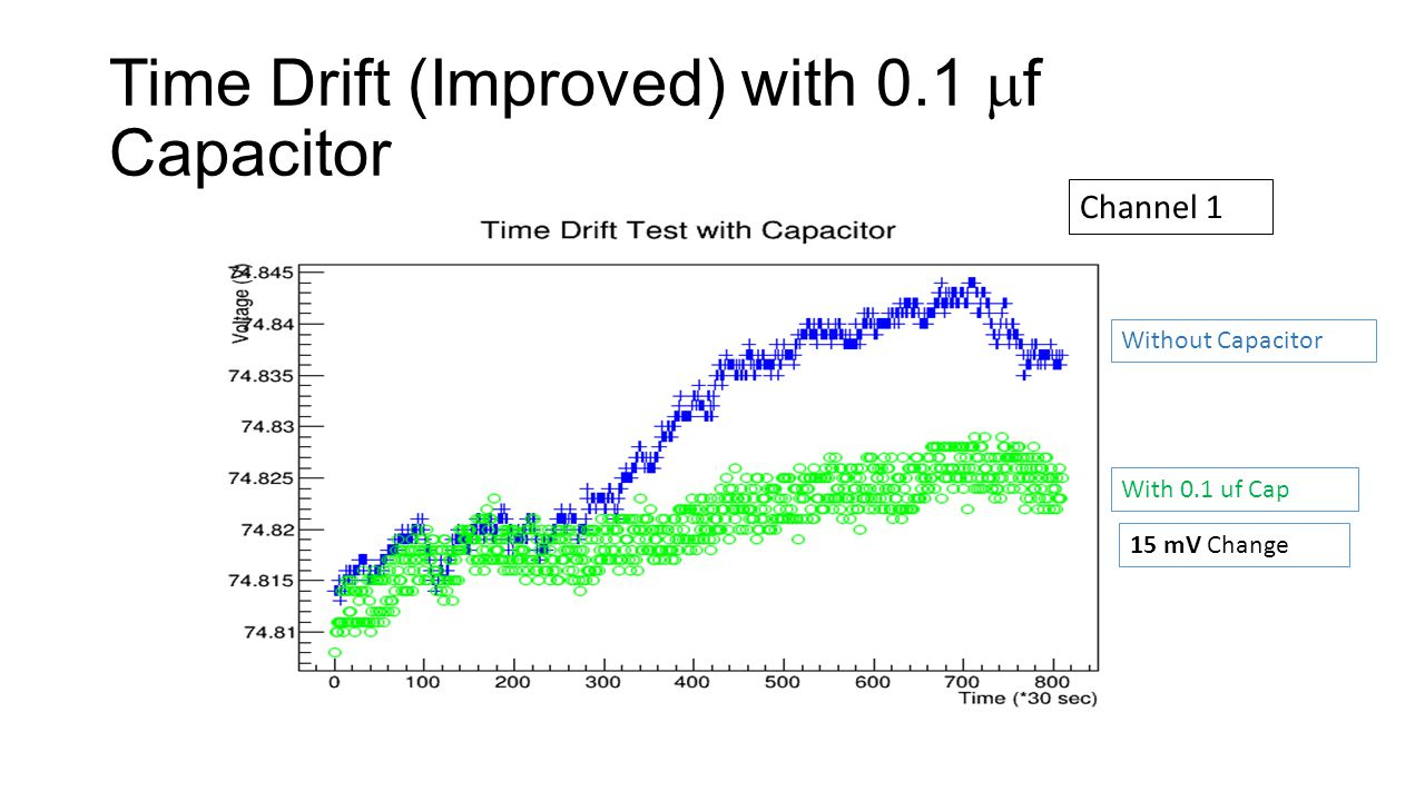 Time Drift (Improved) with 0.1 f Capacitor