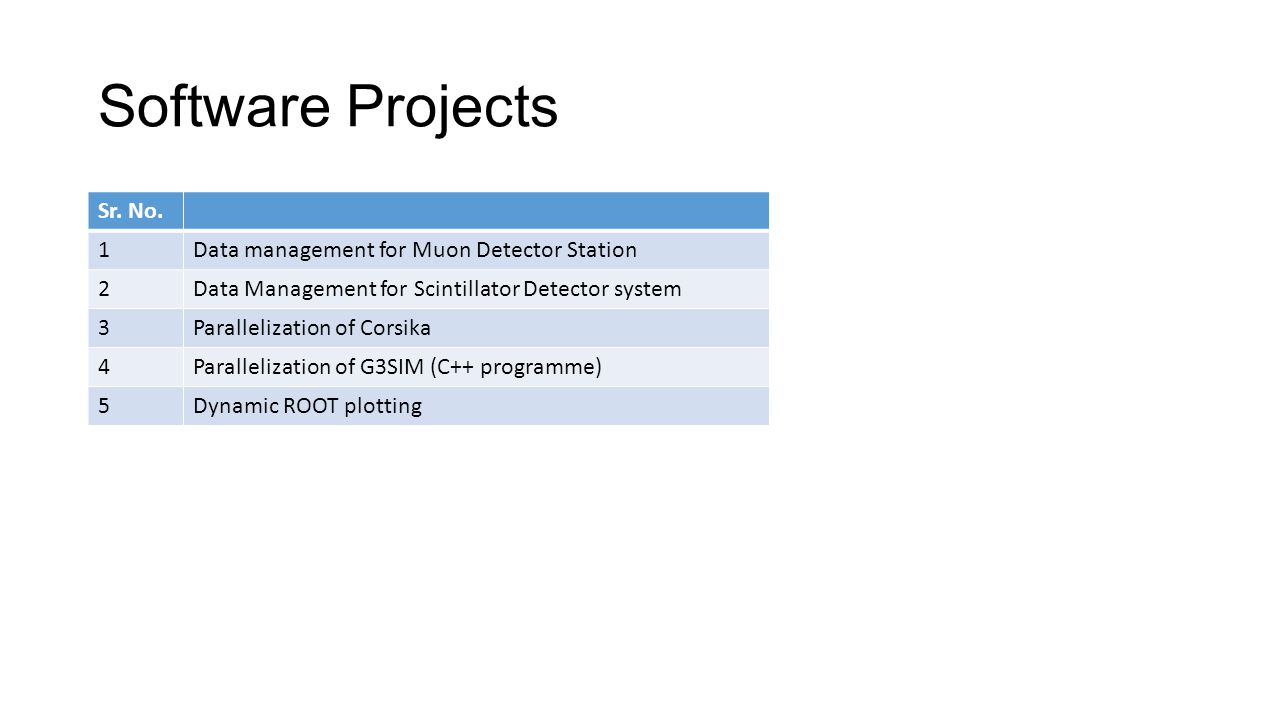 Software Projects Sr. No. 1 Data management for Muon Detector Station