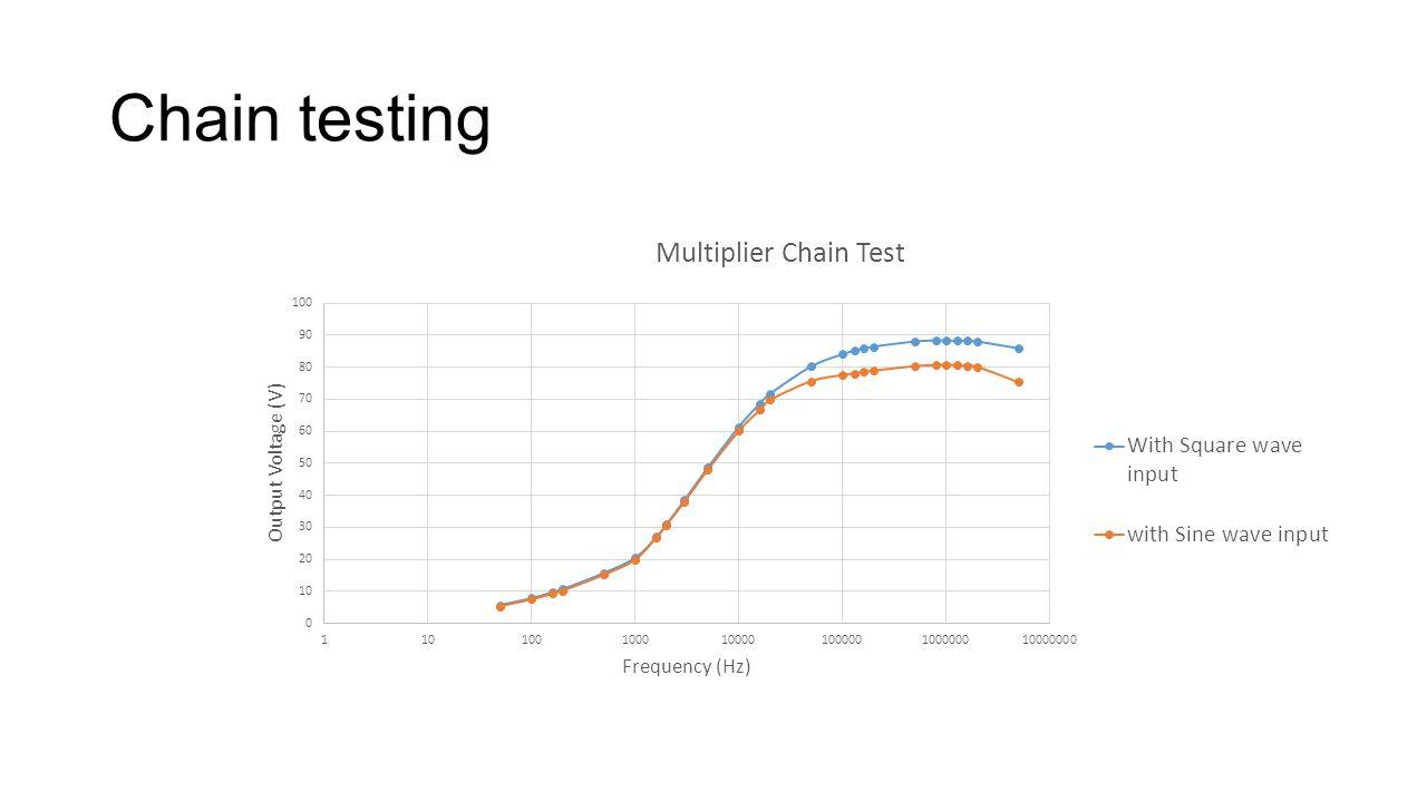 Chain testing