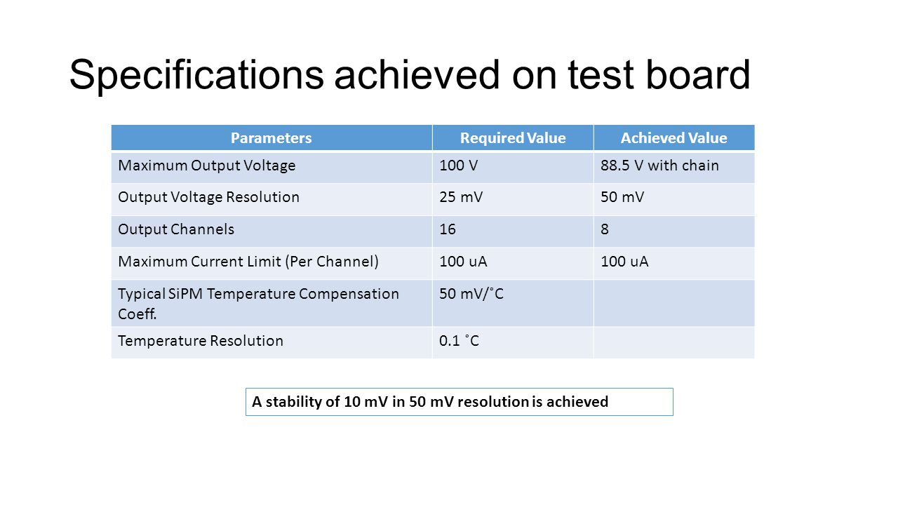 Specifications achieved on test board