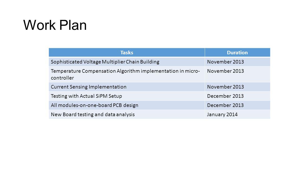 Work Plan Tasks Duration