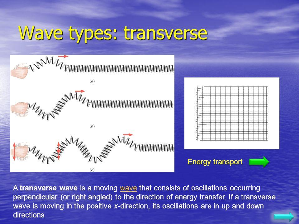 Wave types: transverse