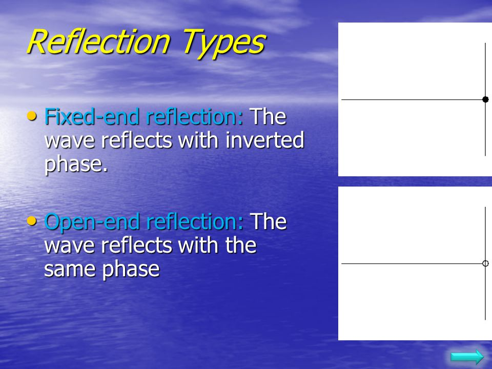 Reflection Types Fixed-end reflection: The wave reflects with inverted phase.
