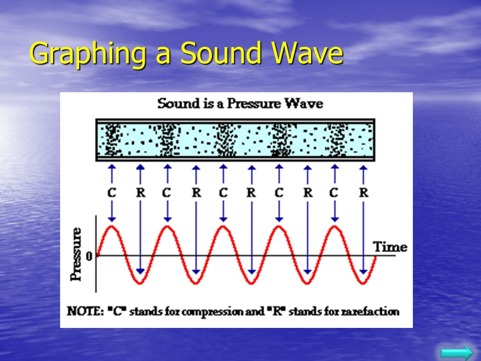 Graphing a Sound Wave