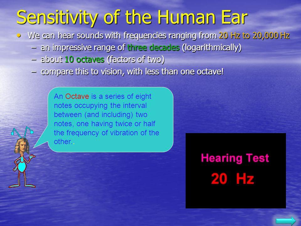 Sensitivity of the Human Ear