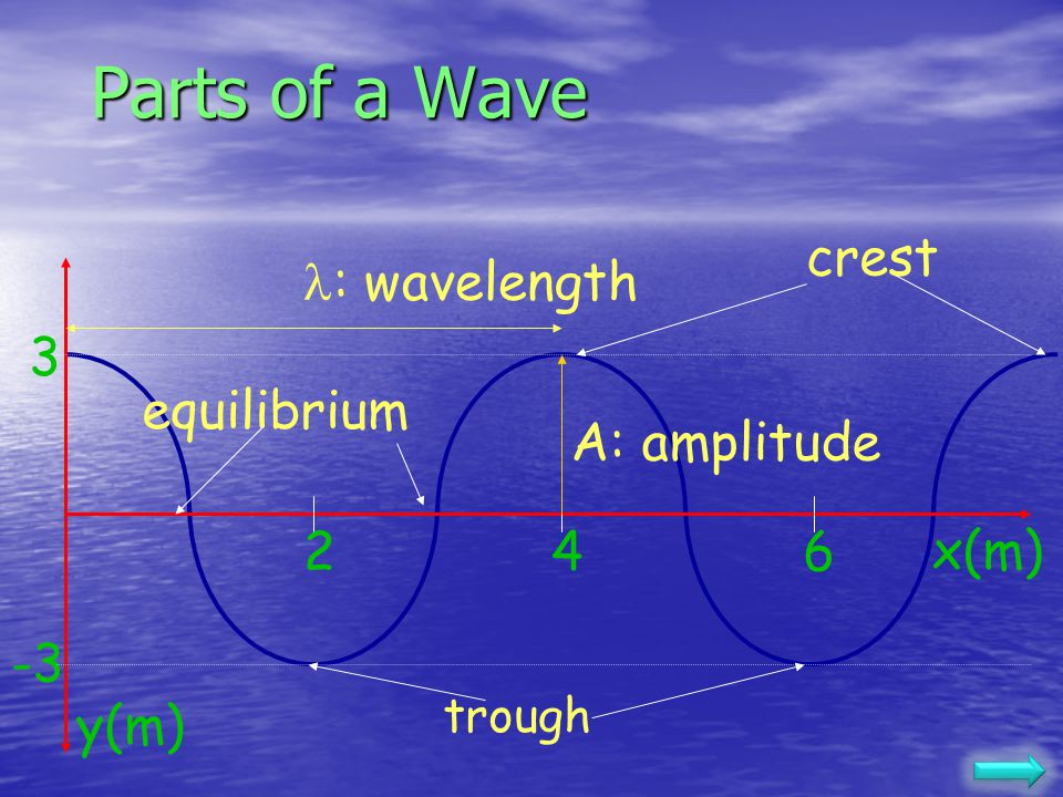 Parts of a Wave crest : wavelength 3 equilibrium A: amplitude 2 4 6
