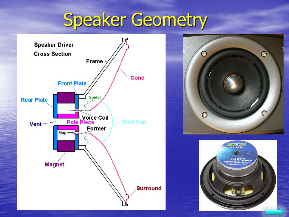 Speaker Geometry Sound 05/02/2006 Lecture 10