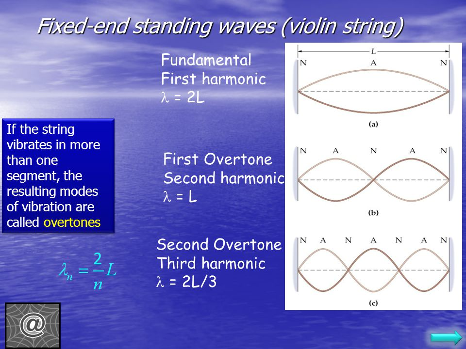 Fixed-end standing waves (violin string)