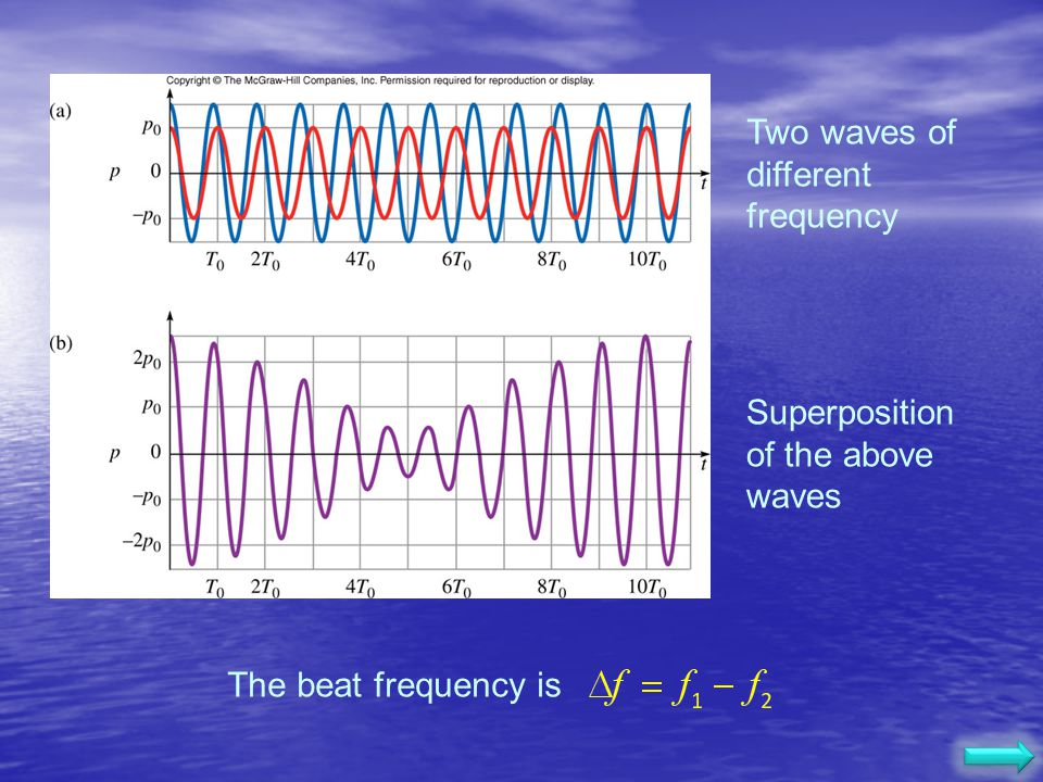 Two waves of different frequency