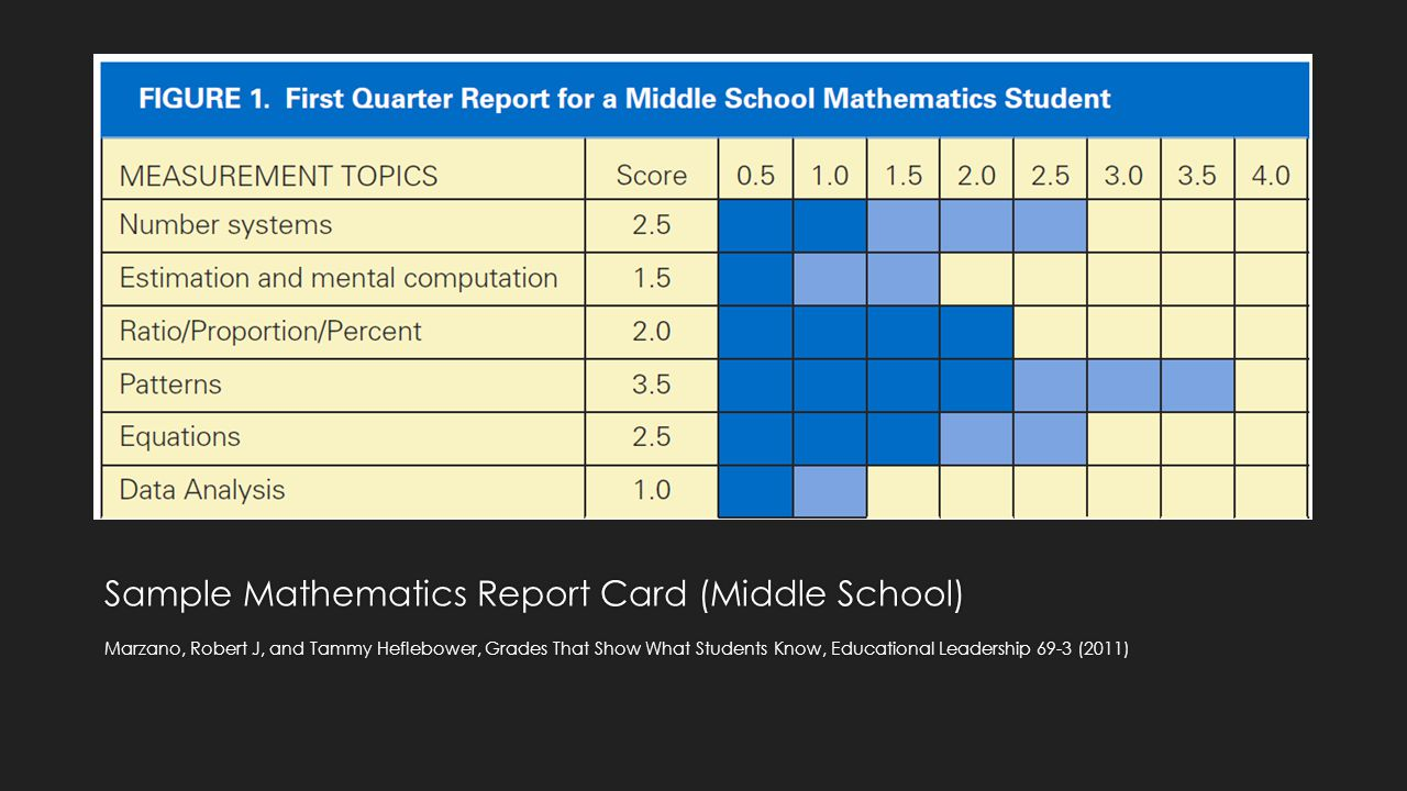 Sample Mathematics Report Card (Middle School)