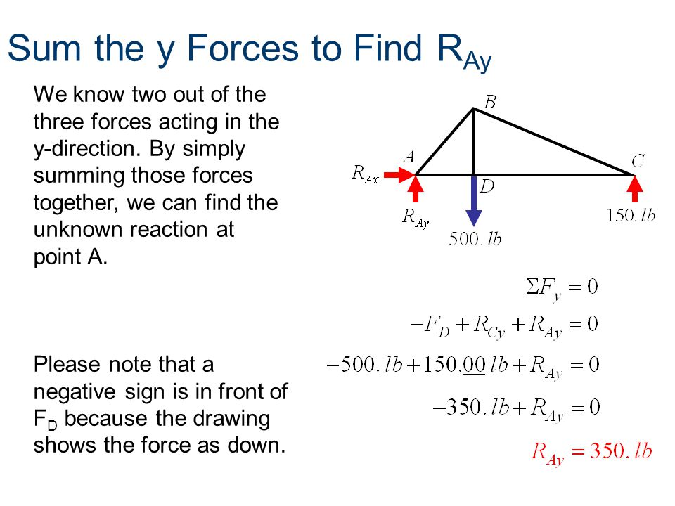 Sum the y Forces to Find RAy