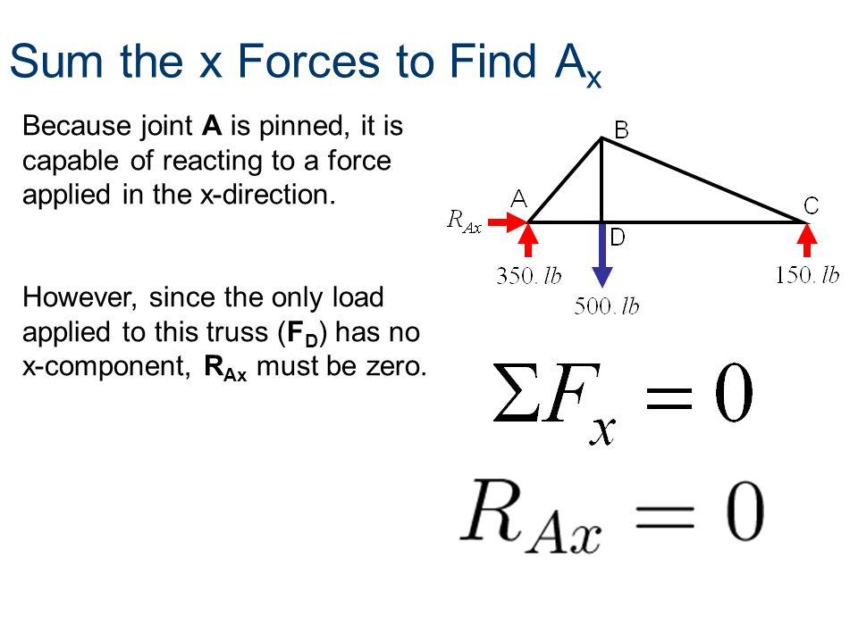 Sum the x Forces to Find Ax