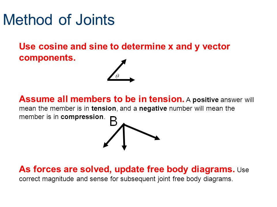 Method of Joints Use cosine and sine to determine x and y vector components.
