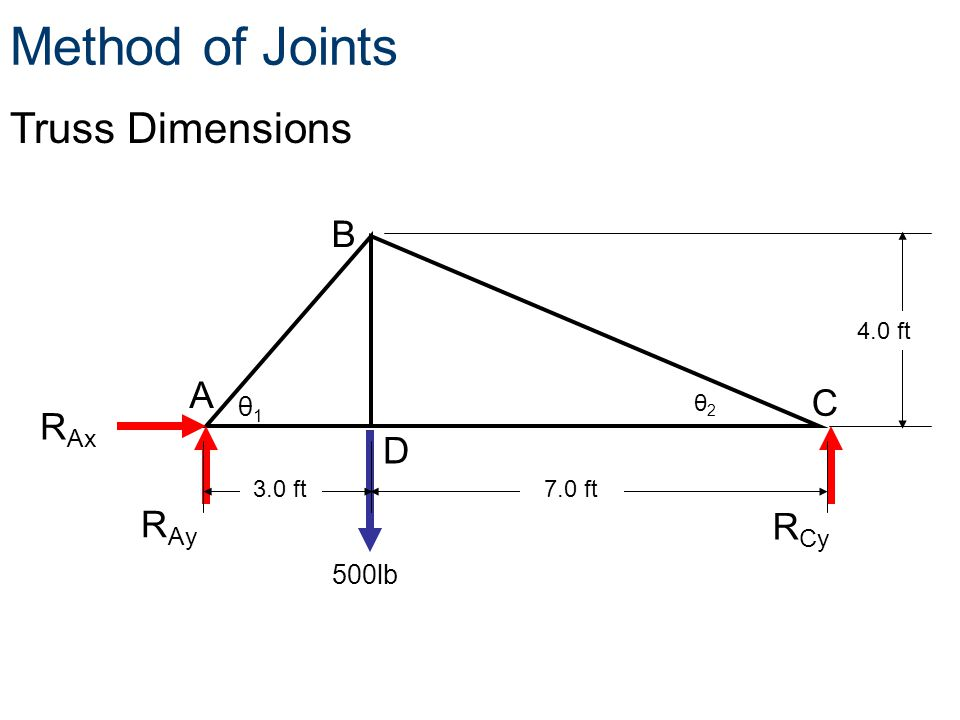 Method of Joints Truss Dimensions B A C RAx D RAy RCy θ1 500lb 4.0 ft