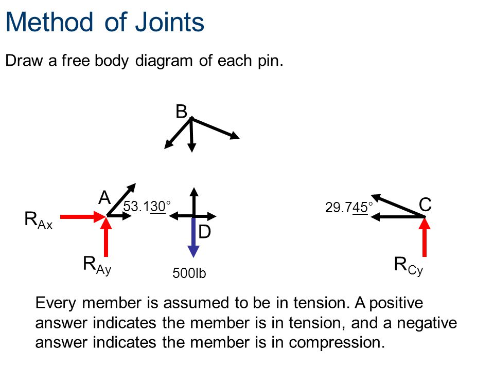 Method of Joints B A C RAx D RAy RCy