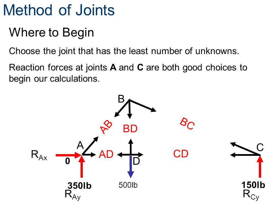 Method of Joints Where to Begin B AB BC BD A C RAx AD CD D RAy RCy